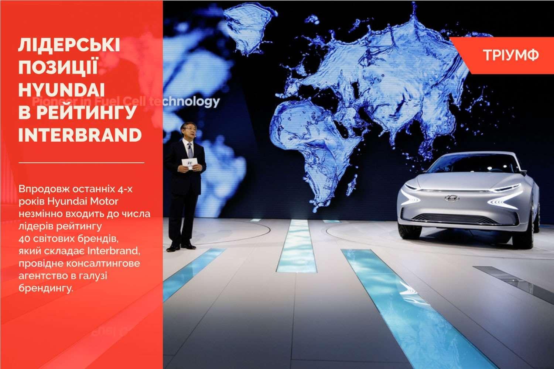 Hyundai Motor утримує лідерські позиції в рейтингу Interbrand четвертий рік поспіль